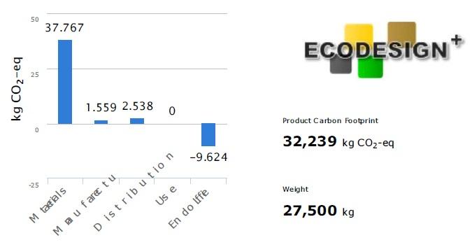 Amprenta carbon pe ciclul de viata al biroului